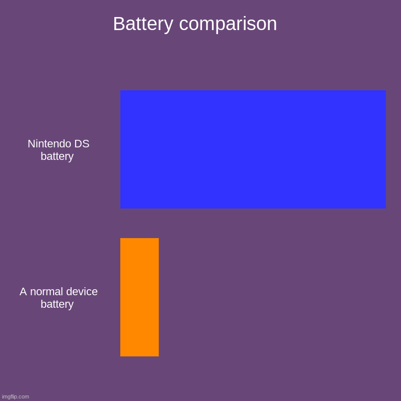 Battery comparison  | Nintendo DS battery , A normal device battery | image tagged in charts,bar charts | made w/ Imgflip chart maker