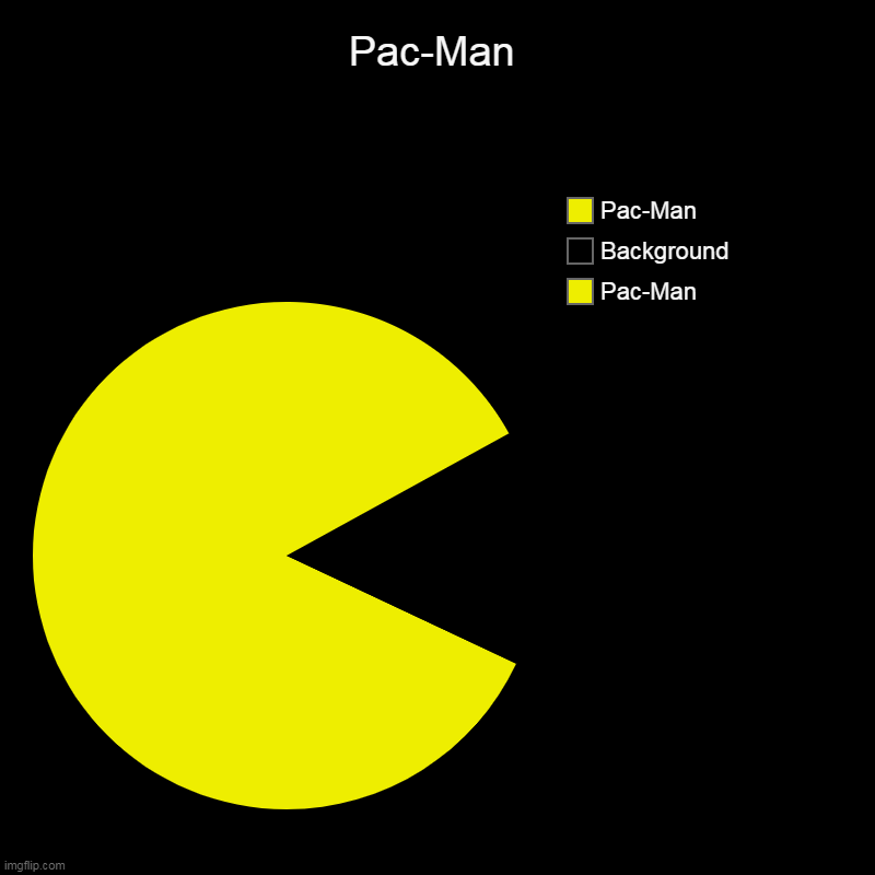 Pac-Man but it is an IMGFLIP Chart... | Pac-Man | Pac-Man, Background, Pac-Man | image tagged in charts,pie charts,pacman,well yes but actually no,unnecessary tags,stop reading the tags | made w/ Imgflip chart maker