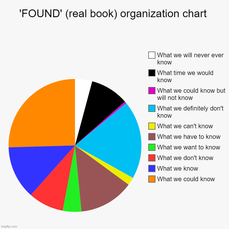 'FOUND' (real book) organization chart | What we could know, What we know, What we don't know, What we want to know, What we have to know, W | image tagged in charts,pie charts | made w/ Imgflip chart maker