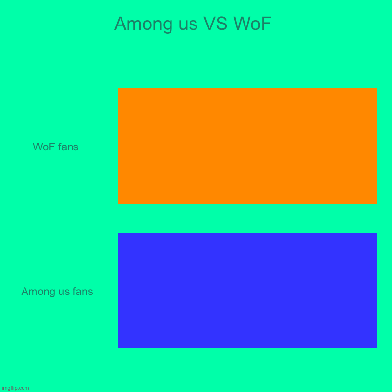 ... a chart I guess | Among us VS WoF | WoF fans , Among us fans | image tagged in charts,bar charts | made w/ Imgflip chart maker