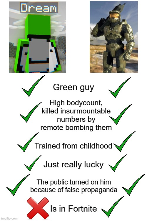 (also one of them is a total cheater) |  Green guy; High bodycount, killed insurmountable numbers by remote bombing them; Trained from childhood; Just really lucky; The public turned on him because of false propaganda; Is in Fortnite | image tagged in blank white template,dream,halo,master chief | made w/ Imgflip meme maker