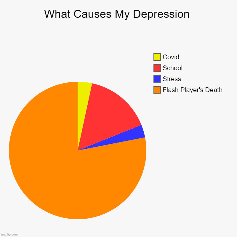 I'm not actually depressed | What Causes My Depression | Flash Player's Death, Stress, School, Covid | image tagged in charts,pie charts,depression,sad,flash player,flash | made w/ Imgflip chart maker