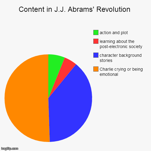 Content in J.J. Abrams' Revolution | image tagged in funny,pie charts,scifi | made w/ Imgflip pie chart maker