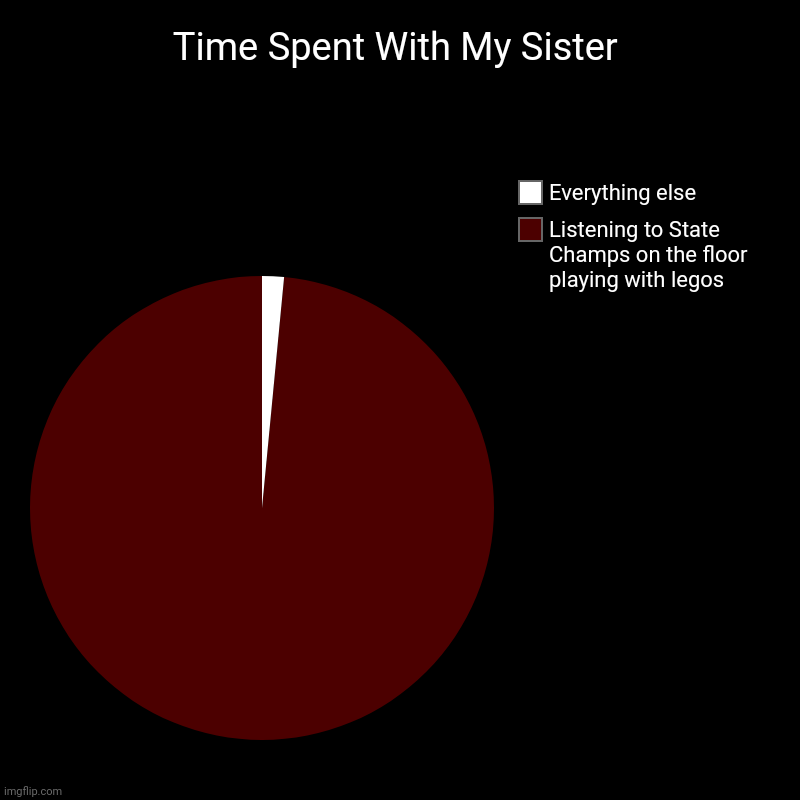 She's cool beans | Time Spent With My Sister | Listening to State Champs on the floor playing with legos, Everything else | image tagged in charts,pie charts | made w/ Imgflip chart maker
