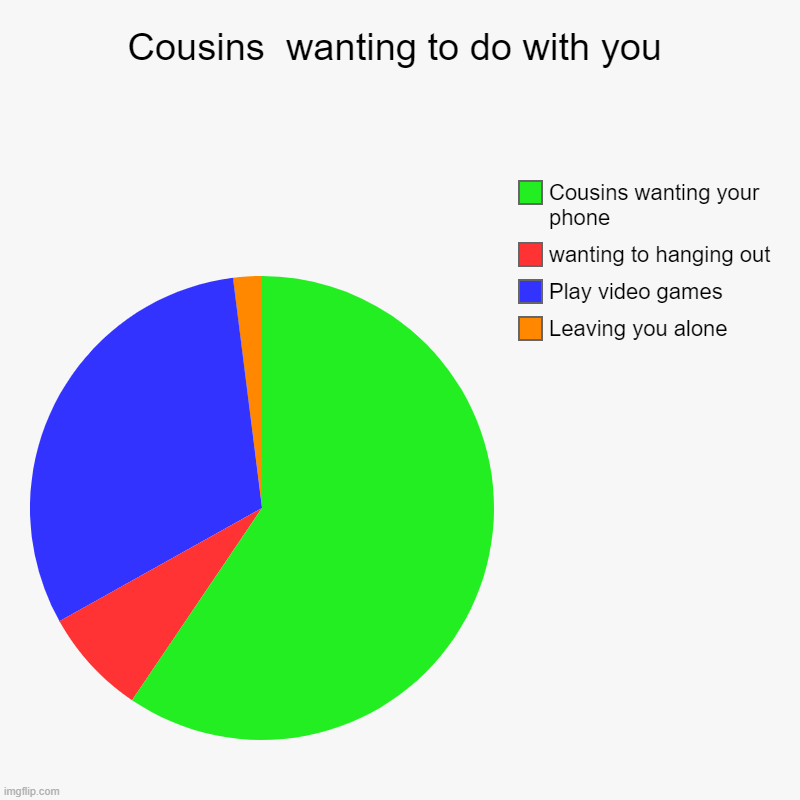 Cousins be like | Cousins  wanting to do with you | Leaving you alone, Play video games, wanting to hanging out, Cousins wanting your phone | image tagged in charts,pie charts | made w/ Imgflip chart maker