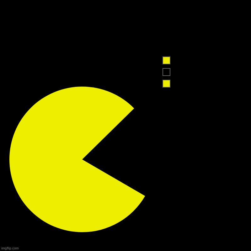 Pac-Man | Pac-Man | | image tagged in charts,pie charts | made w/ Imgflip chart maker