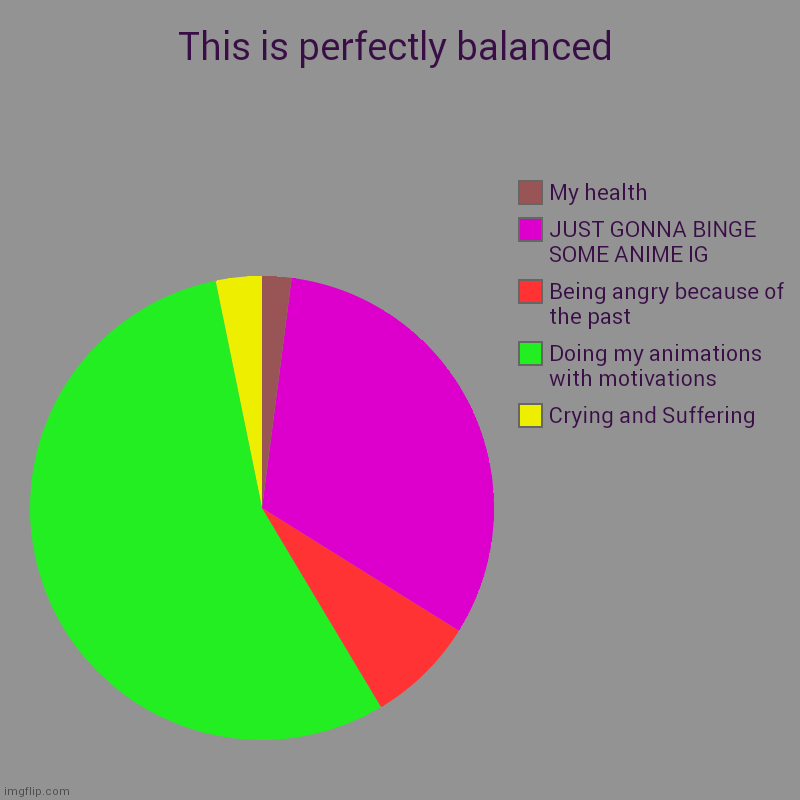 Just Balanced The Way It Is | This is perfectly balanced | Crying and Suffering, Doing my animations with motivations, Being angry because of the past, JUST GONNA BINGE S | image tagged in charts,pie charts,yes | made w/ Imgflip chart maker