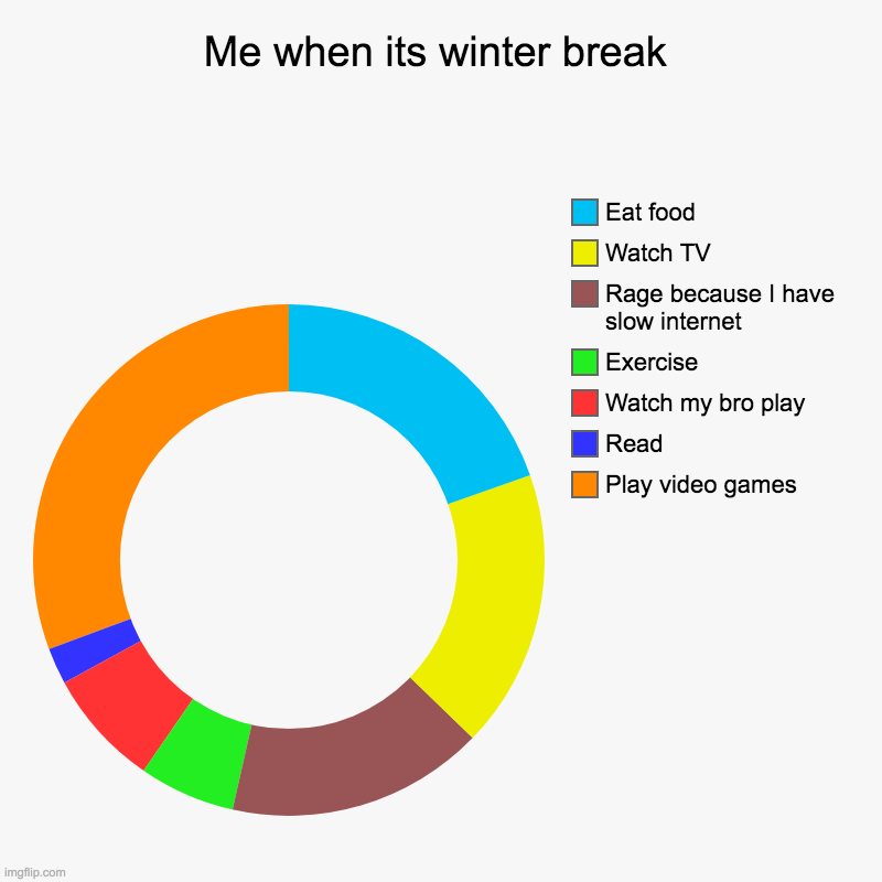 Its true 0.0 | Me when its winter break | Play video games, Read, Watch my bro play, Exercise , Rage because I have slow internet , Watch TV, Eat food | image tagged in charts,donut charts | made w/ Imgflip chart maker