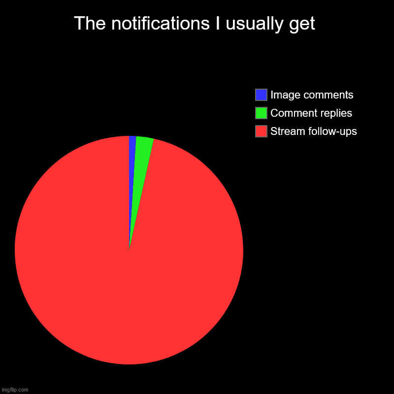 It's true tho | The notifications I usually get | Stream follow-ups, Comment replies, Image comments | image tagged in charts,pie charts | made w/ Imgflip chart maker