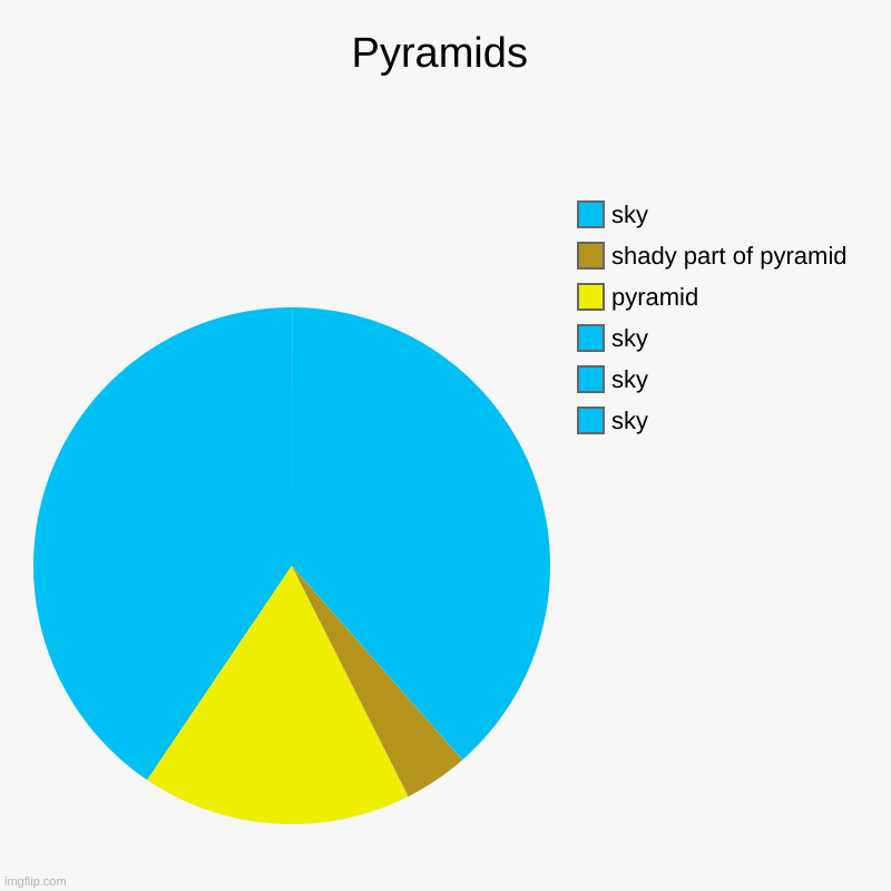 Pyramids ( probably a repost idk ) | Pyramids | sky, sky, sky, pyramid, shady part of pyramid, sky | image tagged in charts,pie charts,barney will eat all of your delectable biscuits | made w/ Imgflip chart maker