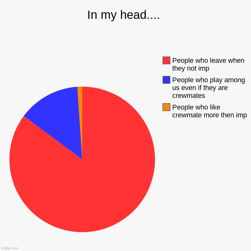 In my head.... | People who like crewmate more then imp, People who play among us even if they are crewmates, People who leave when they not | image tagged in charts,pie charts,true dat | made w/ Imgflip chart maker