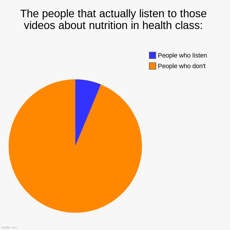 Pie pie pie | The people that actually listen to those videos about nutrition in health class: | People who don't, People who listen | image tagged in charts,pie charts | made w/ Imgflip chart maker