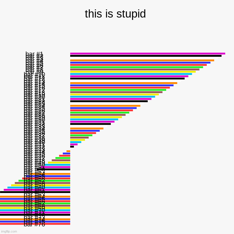 this is stupid | | image tagged in charts,bar charts | made w/ Imgflip chart maker