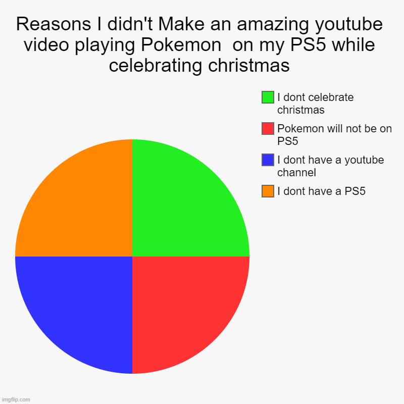 Reasons I didn't Make an amazing youtube video playing Pokemon  on my PS5 while celebrating christmas | I dont have a PS5, I dont have a you | image tagged in charts,pie charts | made w/ Imgflip chart maker