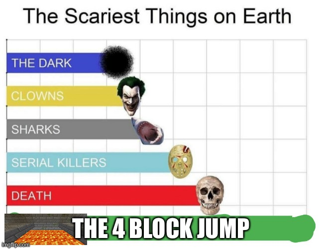scariest things on earth |  THE 4 BLOCK JUMP | image tagged in scariest things on earth | made w/ Imgflip meme maker