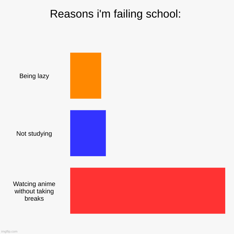 Reasons i'm failing school | Reasons i'm failing school: | Being lazy, Not studying, Watcing anime without taking breaks | image tagged in charts,bar charts | made w/ Imgflip chart maker