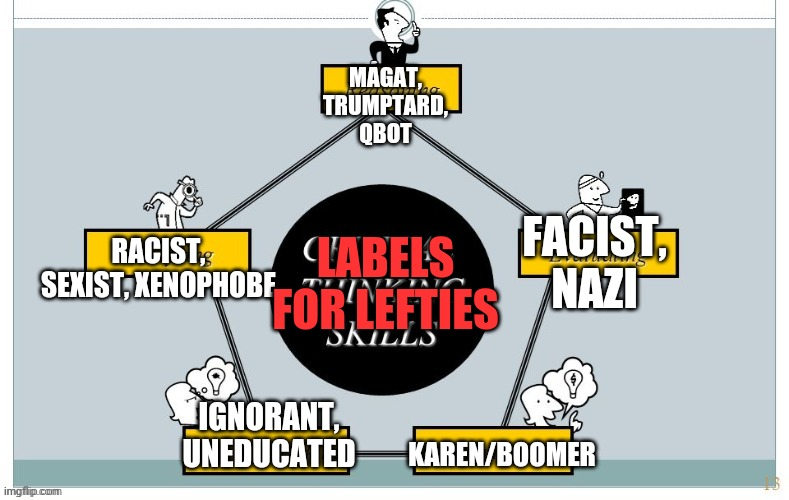 Labels for Lefties; or How to Win Every Argument. |  MAGAT, TRUMPTARD, QBOT; RACIST, SEXIST, XENOPHOBE; LABELS FOR LEFTIES; FACIST, NAZI; IGNORANT, UNEDUCATED; KAREN/BOOMER | image tagged in leftists | made w/ Imgflip meme maker