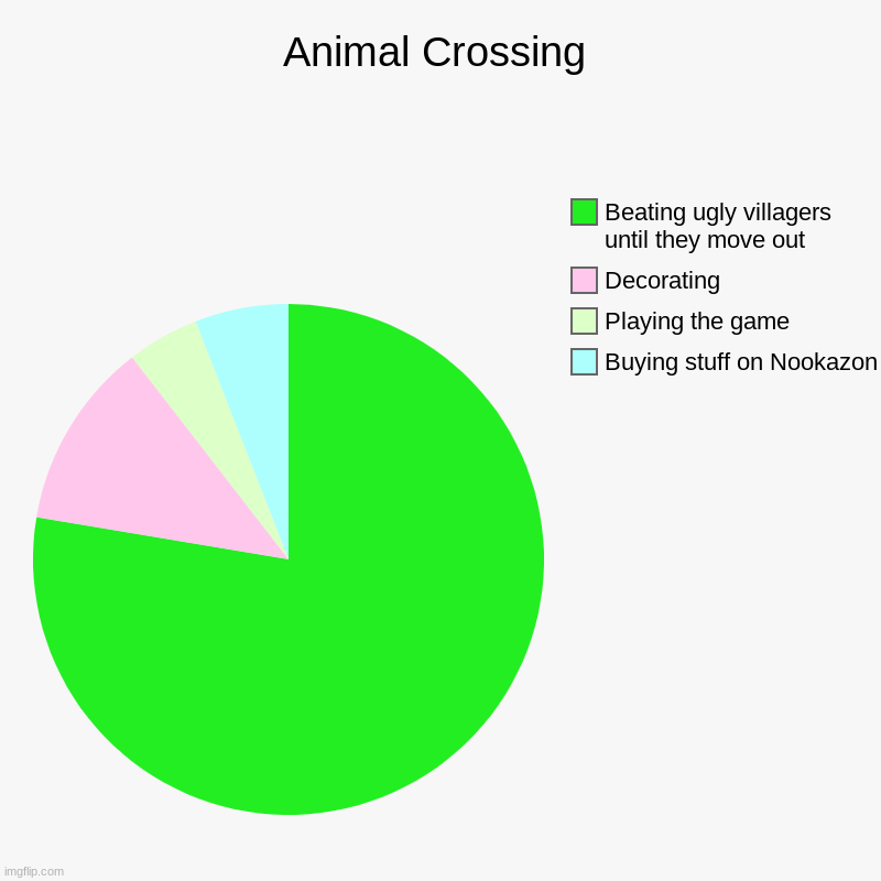 Animal Crossing in a nutshell | Animal Crossing | Buying stuff on Nookazon, Playing the game, Decorating, Beating ugly villagers until they move out | image tagged in charts,pie charts,animal crossing | made w/ Imgflip chart maker