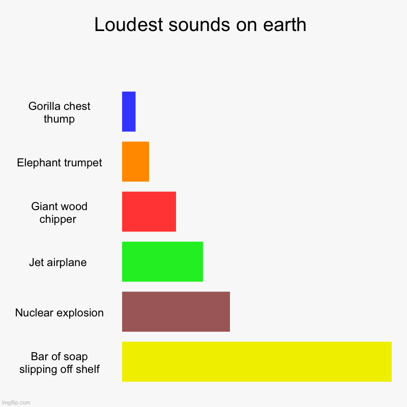Loudest sounds on earth | Gorilla chest thump, Elephant trumpet, Giant wood chipper , Jet airplane , Nuclear explosion, Bar of soap slipping | image tagged in charts,bar charts | made w/ Imgflip chart maker