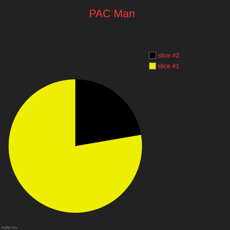 PAC Man  | | image tagged in charts,pie charts | made w/ Imgflip chart maker