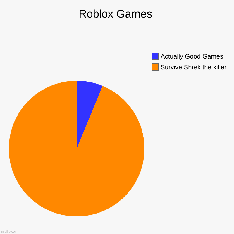 The Weird Roblox Truth | Roblox Games | Survive Shrek the killer, Actually Good Games | image tagged in charts,pie charts | made w/ Imgflip chart maker