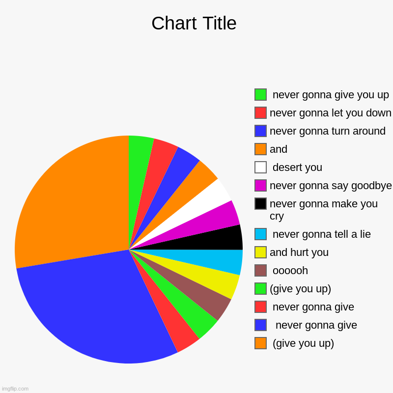 like it? | (give you up),   never gonna give,  never gonna give, (give you up),  oooooh, and hurt you ,  never gonna tell a lie, never gonna make you c | image tagged in charts,pie charts | made w/ Imgflip chart maker