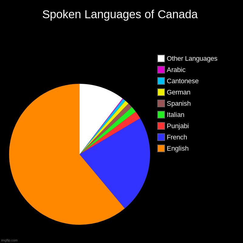 Spoken Languages of Canada | Spoken Languages of Canada | English, French, Punjabi, Italian, Spanish, German, Cantonese, Arabic, Other Languages | image tagged in charts,pie charts | made w/ Imgflip chart maker