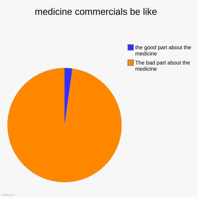 medicine commercials be like  | The bad part about the medicine , the good part about the medicine | image tagged in charts,pie charts | made w/ Imgflip chart maker