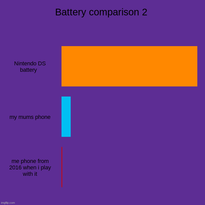 Battery comparison 2 | Nintendo DS battery  , my mums phone, me phone from 2016 when i play with it | image tagged in charts,bar charts | made w/ Imgflip chart maker