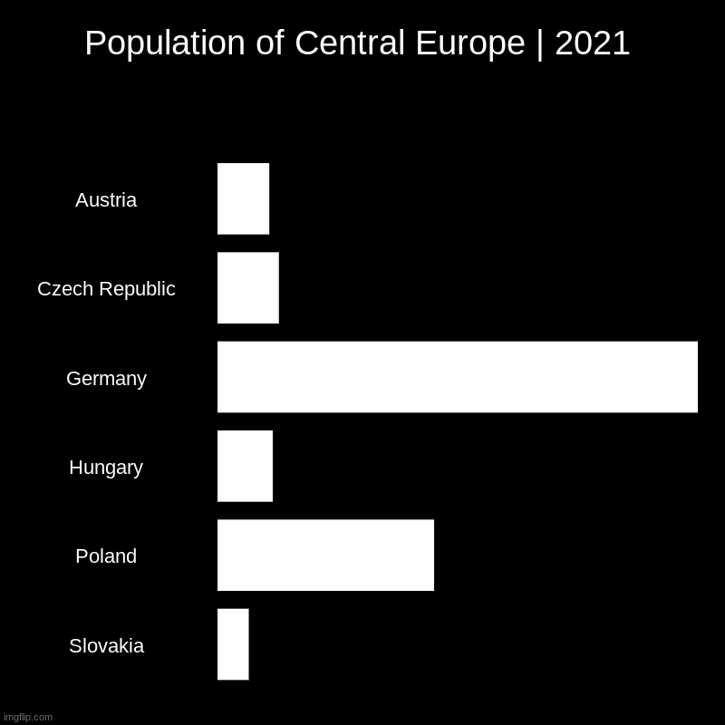 Population of Central Europe | 2021 | Population of Central Europe | 2021 | Austria, Czech Republic, Germany, Hungary, Poland, Slovakia | image tagged in charts,bar charts | made w/ Imgflip chart maker