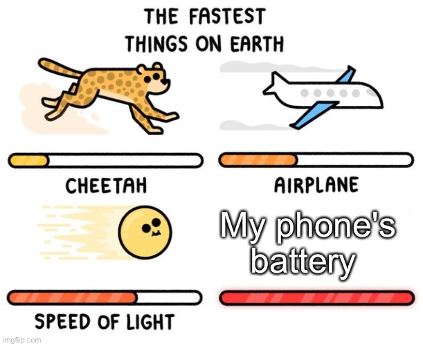 Oof |  My phone's battery | image tagged in fastest thing possible,phones,battery,batterys | made w/ Imgflip meme maker