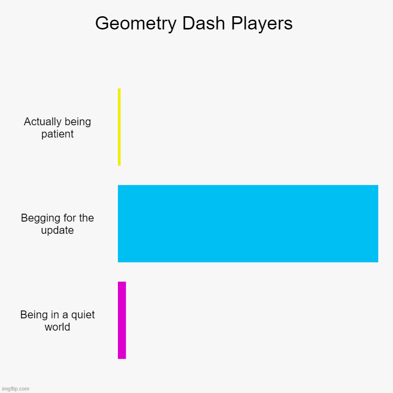 Geometry Dash Players | Geometry Dash Players | Actually being patient, Begging for the update, Being in a quiet world | image tagged in charts,bar charts | made w/ Imgflip chart maker