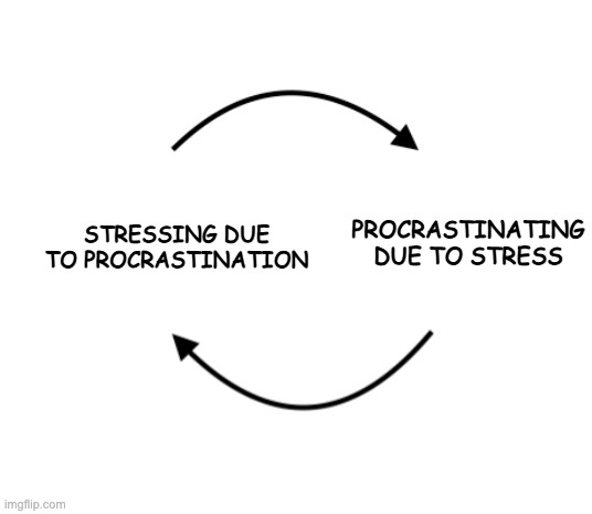 the infinite cycle |  STRESSING DUE TO PROCRASTINATION; PROCRASTINATING DUE TO STRESS | image tagged in infinite,procrastination,stress | made w/ Imgflip meme maker