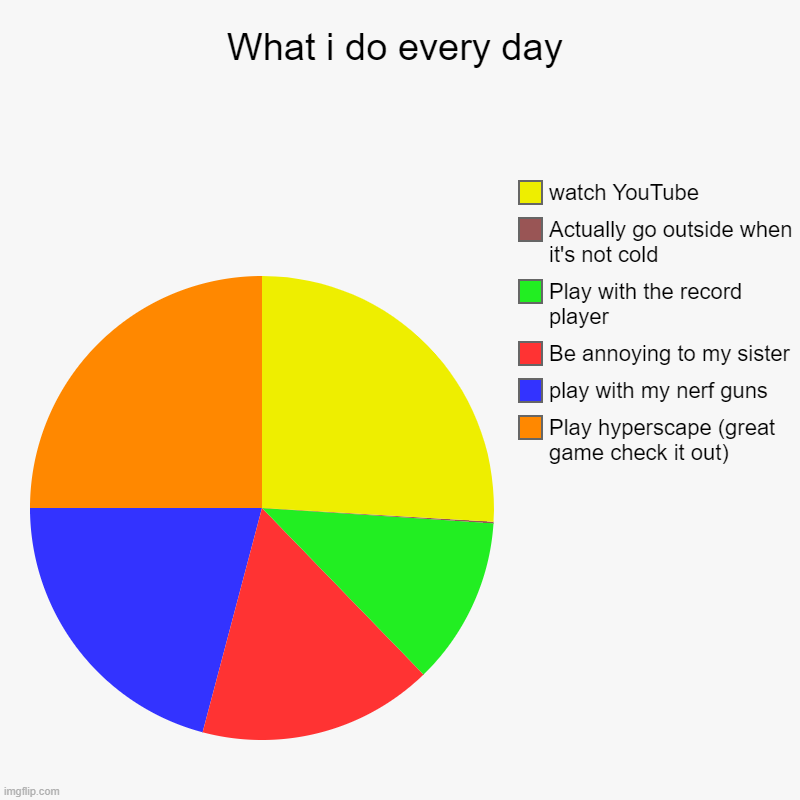 True | What i do every day | Play hyperscape (great game check it out), play with my nerf guns, Be annoying to my sister, Play with the record play | image tagged in charts,pie charts | made w/ Imgflip chart maker