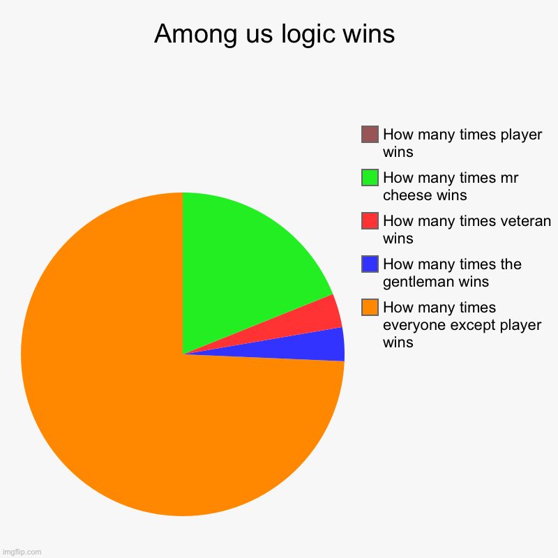 It's true do | Among us logic wins | How many times everyone except player wins, How many times the gentleman wins, How many times veteran wins, How many t | image tagged in charts,pie charts | made w/ Imgflip chart maker