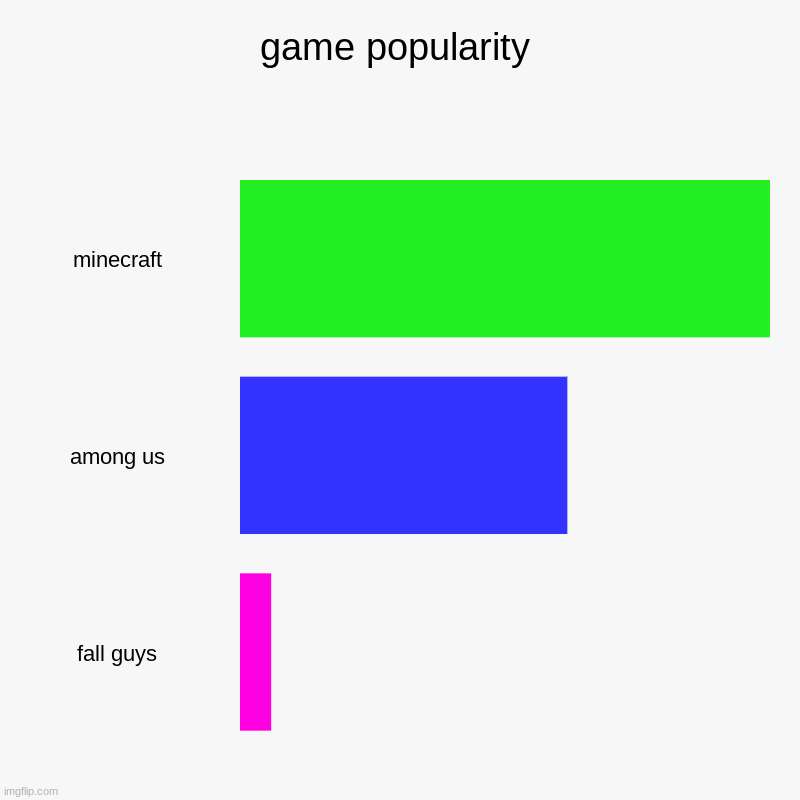 add more games in comments | game popularity | minecraft, among us, fall guys | image tagged in charts,bar charts | made w/ Imgflip chart maker