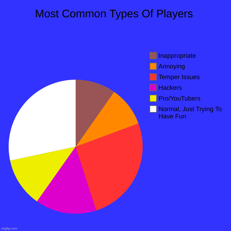 Most Common Types Of Players | Normal, Just Trying To Have Fun, Pro/YouTubers, Hackers, Temper Issues, Annoying, Inappropriate | image tagged in charts,pie charts | made w/ Imgflip chart maker