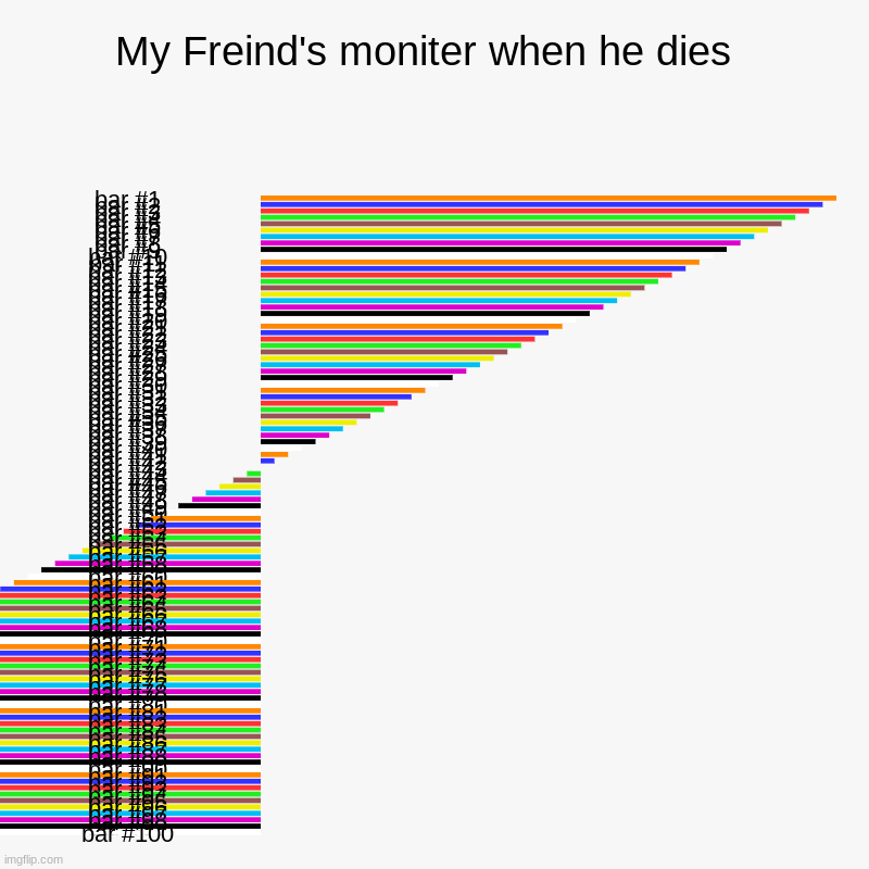 My Freind's moniter when he dies  | | image tagged in charts,bar charts | made w/ Imgflip chart maker