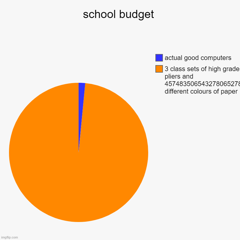 and a whole lot of other things | school budget | 3 class sets of high grade pliers and 457483506543278065278956024 different colours of paper, actual good computers | image tagged in charts,pie charts | made w/ Imgflip chart maker