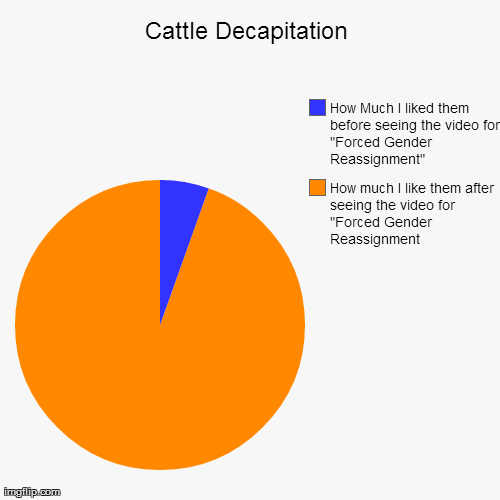 Cattle Decapitation | image tagged in funny,pie charts,MetalMemes | made w/ Imgflip pie chart maker