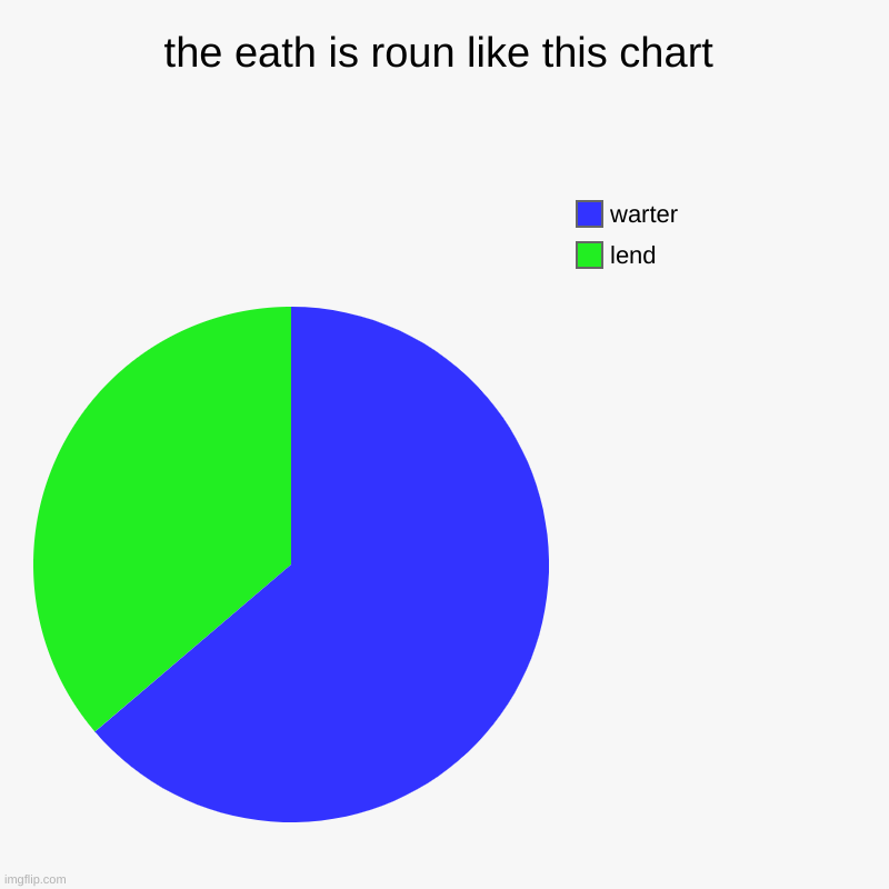 the eath is roun like this chart | lend, warter | image tagged in charts,pie charts | made w/ Imgflip chart maker