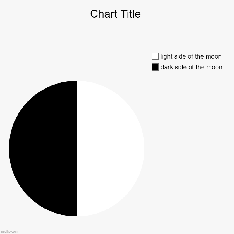 the moon be like: | dark side of the moon, light side of the moon | image tagged in charts,pie charts | made w/ Imgflip chart maker