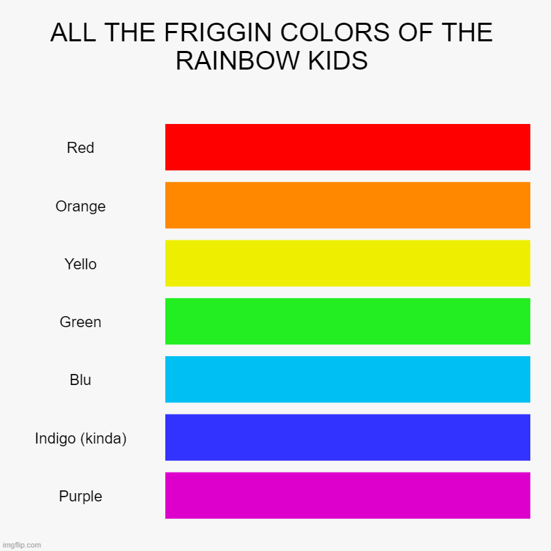 RAAAAAAAAAAAAAAAAAAAAAAAINNNNNNBOOOOOOOW | ALL THE FRIGGIN COLORS OF THE RAINBOW KIDS | Red, Orange, Yello, Green, Blu, Indigo (kinda), Purple | image tagged in charts,bar charts | made w/ Imgflip chart maker