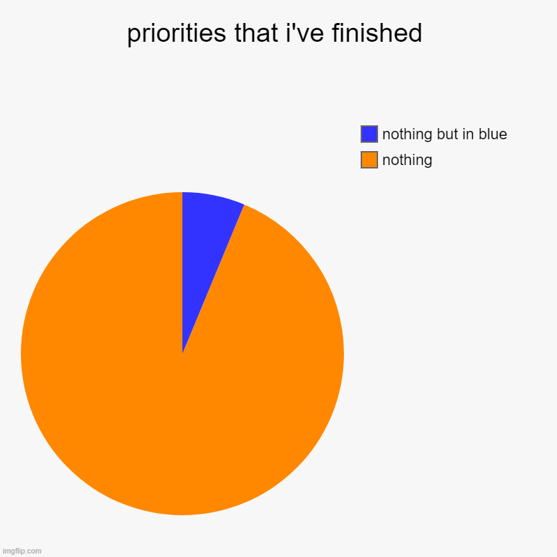 priorities that i've finished | nothing, nothing but in blue | image tagged in charts,pie charts | made w/ Imgflip chart maker
