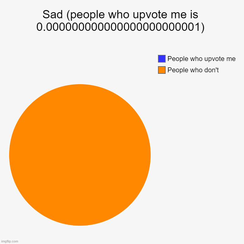 Very sad | Sad (people who upvote me is 0.000000000000000000000001) | People who don't, People who upvote me | image tagged in charts,pie charts | made w/ Imgflip chart maker