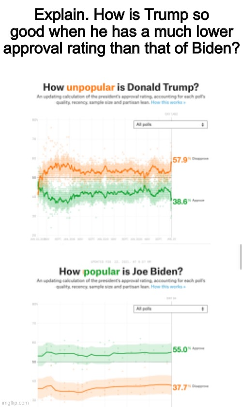 Idk guys, just saying. |  Explain. How is Trump so good when he has a much lower approval rating than that of Biden? | image tagged in joe biden,donald trump | made w/ Imgflip meme maker