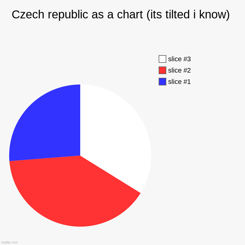Czech republic as a chart (its tilted i know) | Czech republic as a chart (its tilted i know) | | image tagged in charts,pie charts | made w/ Imgflip chart maker