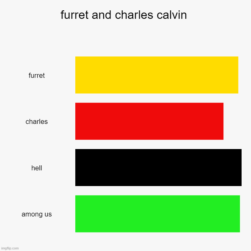 furret and charles calvin | furret, charles, hell, among us | image tagged in charts,bar charts | made w/ Imgflip chart maker