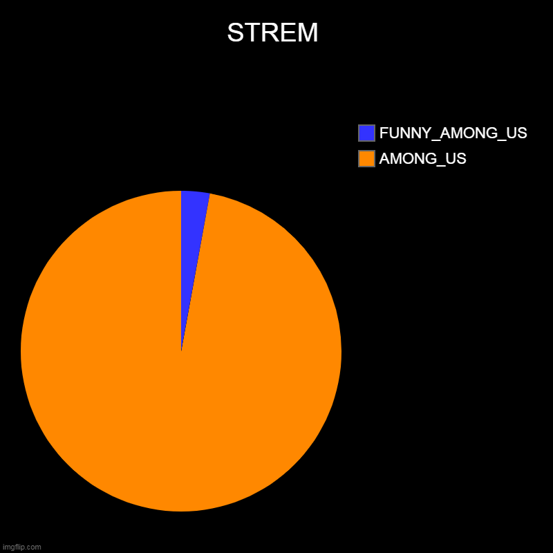 YES | STREM | AMONG_US, FUNNY_AMONG_US | image tagged in charts,pie charts | made w/ Imgflip chart maker