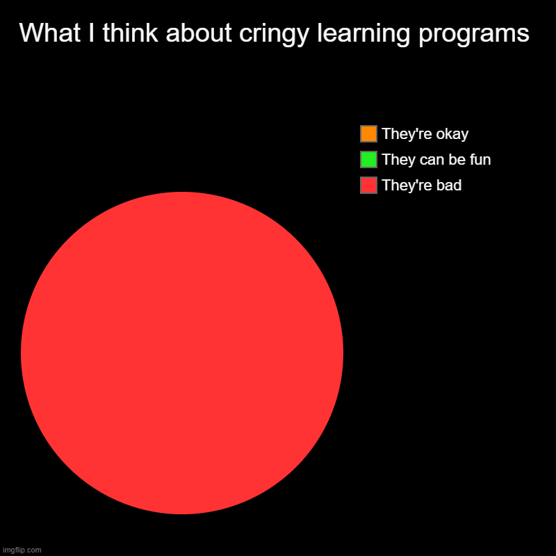 What I think on cringy learning programs | What I think about cringy learning programs | They're bad, They can be fun, They're okay | image tagged in charts,pie charts | made w/ Imgflip chart maker